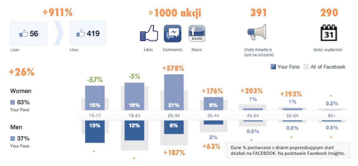 adalliance-gordent-facebook-wyniki