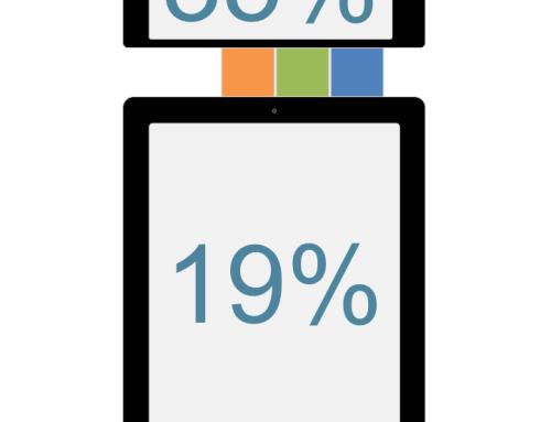 Najpopularniejsze urządzenia do zakupów w sieci