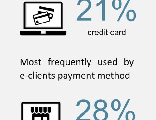 Najpopularniejsze metody płatności w Polsce