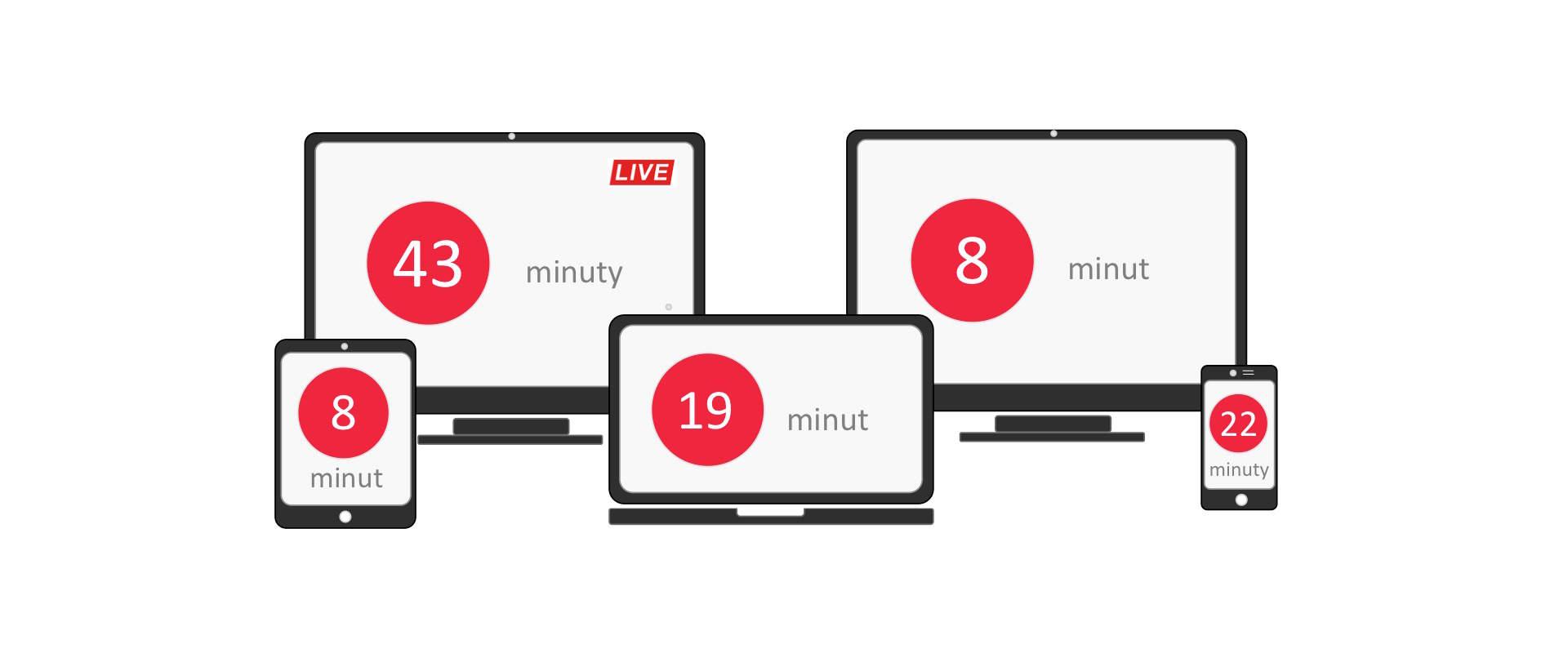 Czas oglądania wideo na poszczególnych urządzeniach (dane dla Polski)