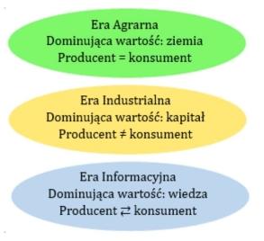 prosumentyzm a rynek doznań